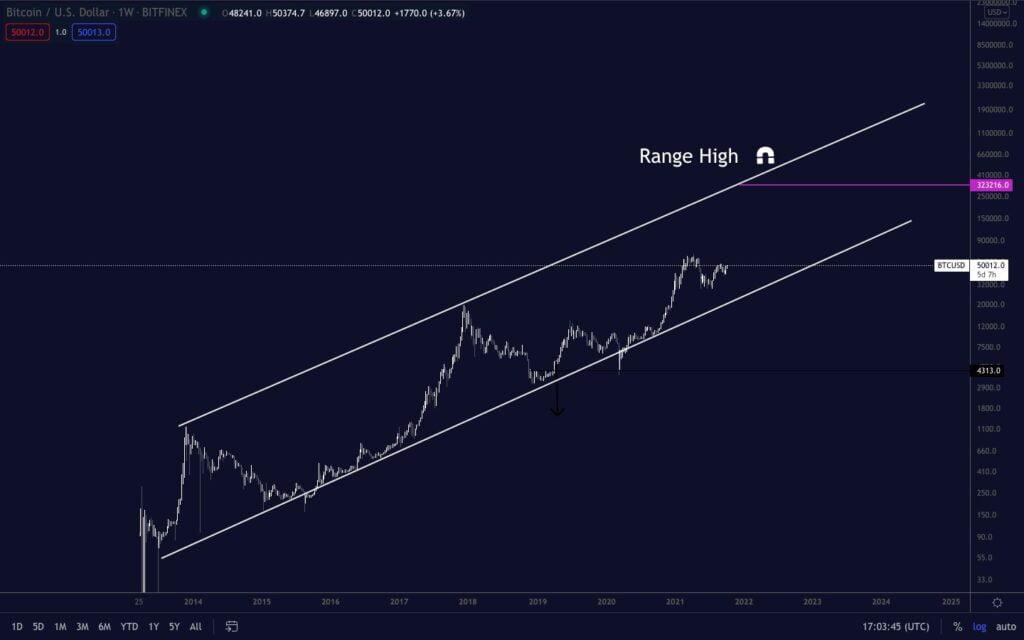 bitcoin kanał zwyżkujący