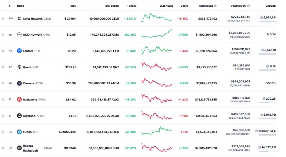 największe wzrosty wrzesień coinmarketcap