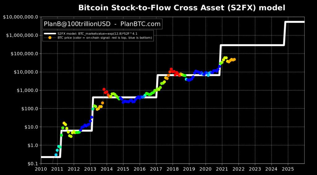 stock to flow planb