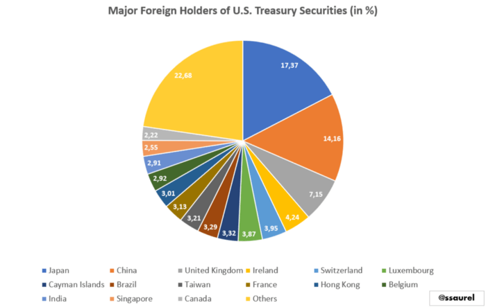udziałowcy długu USA