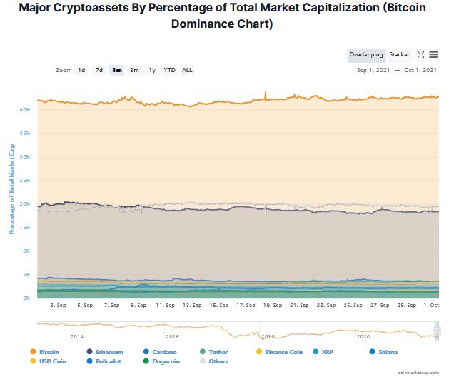 dominacja bitcoina ranking