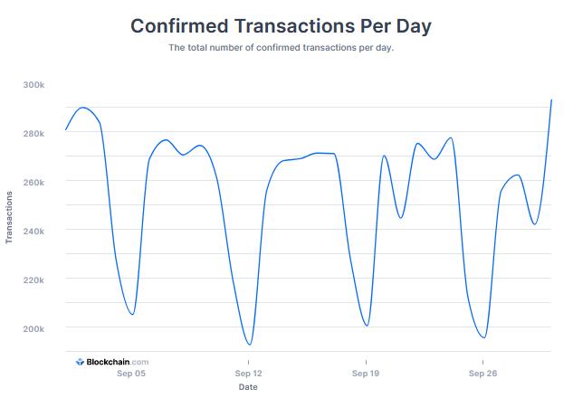 transakcje bitcoin ranking wrzesień 2021