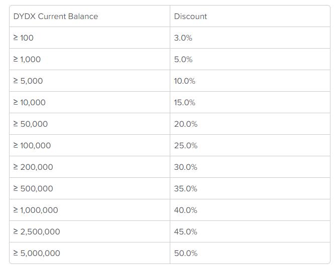 zniżki opłat dla hodlerów dydx
