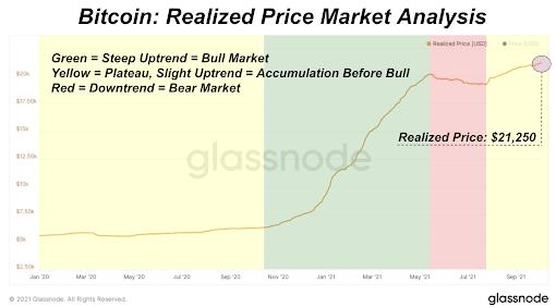 zrealizowana kapitalizacja bitcoin 2